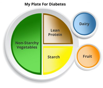 diabetes care plan my plate